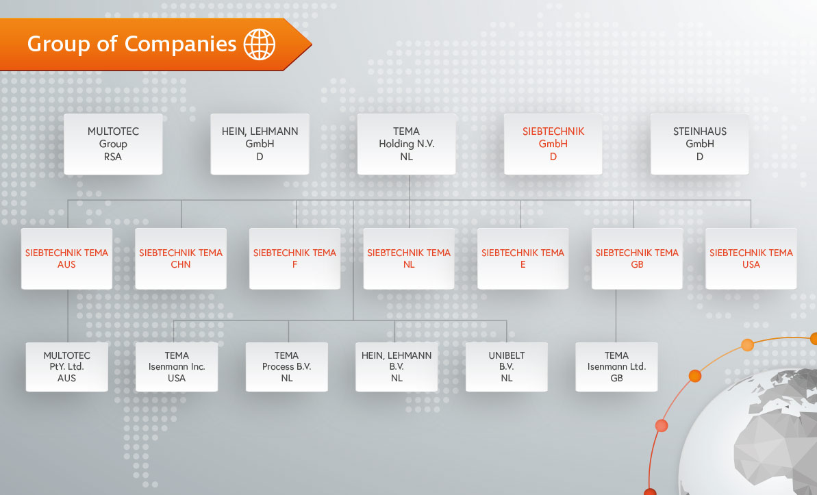 Organizational chart company group