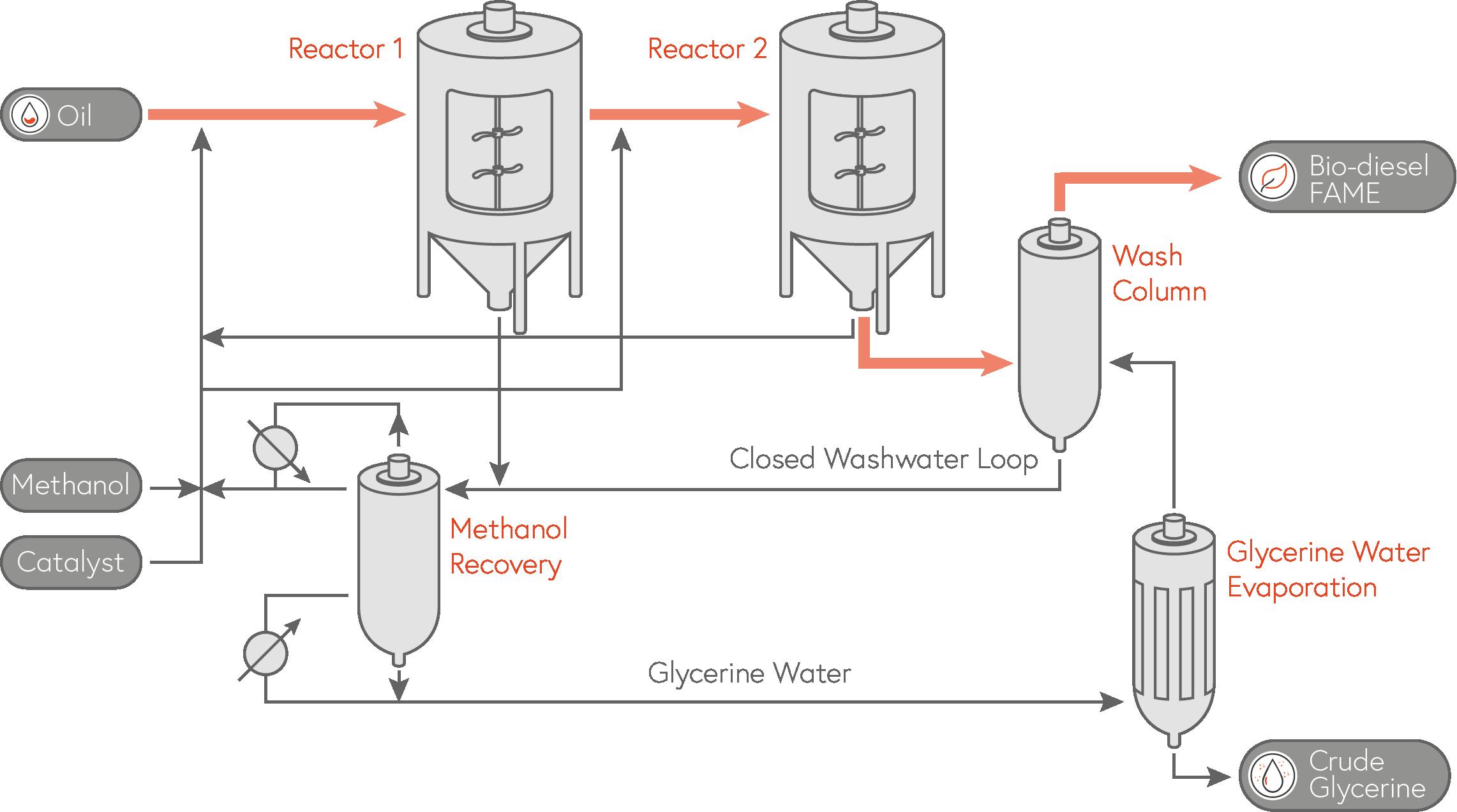 SIEBTECHNIK TEMA - Bio Diesel Production - Glycerine