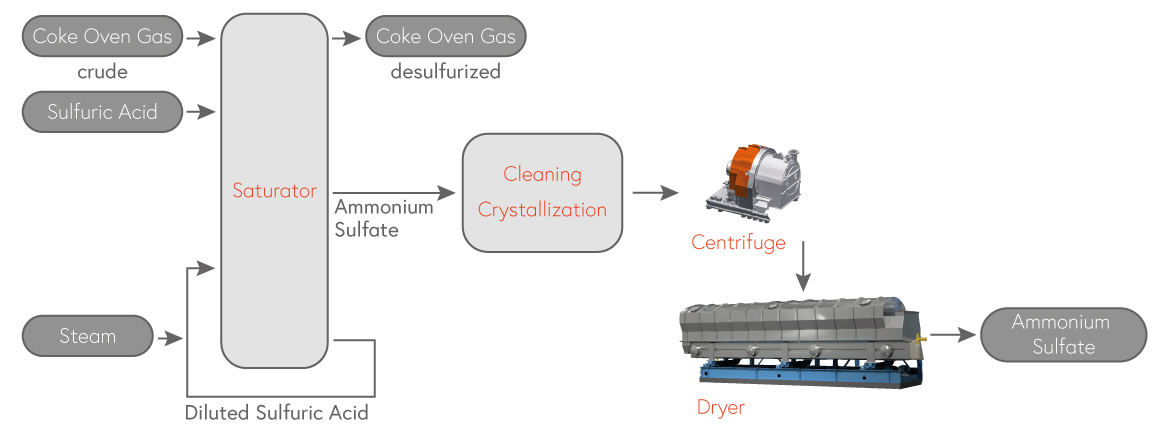 Ammonium Sulfate as by-product - Desulfurization of coke oven gas or wastewater