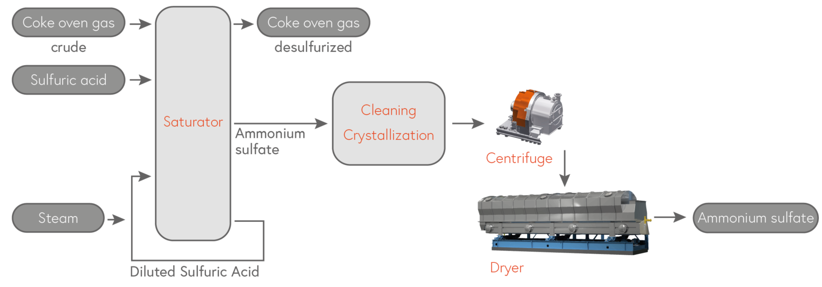 By-product of the desulfurization of coke oven gas.