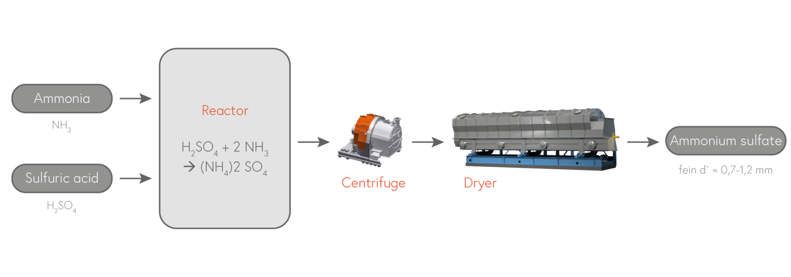 Synthetic production of ammonium sulfate out of ammonia gas and sulfuric acid.