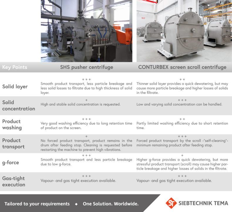 comparison shs conturbex